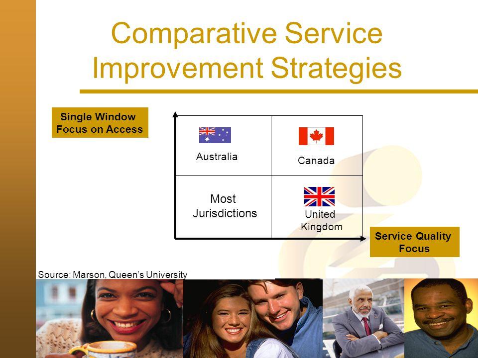 Comparative Service Improvement Strategies