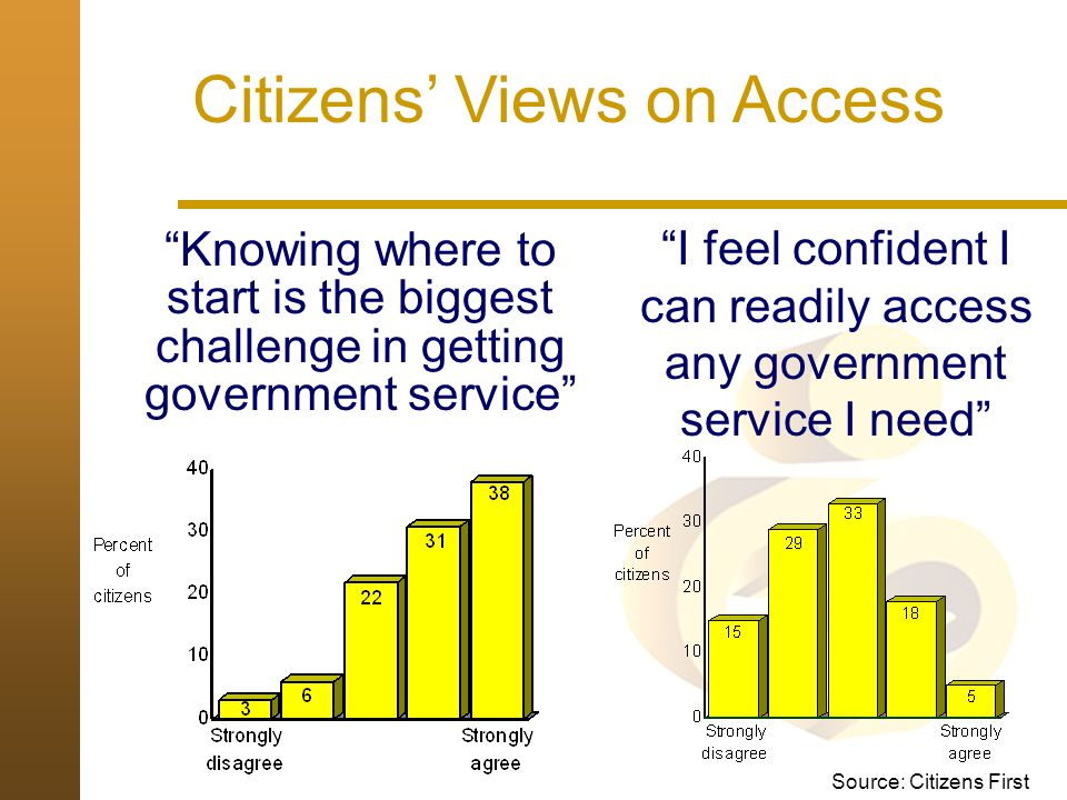 Citizens' Views on Access