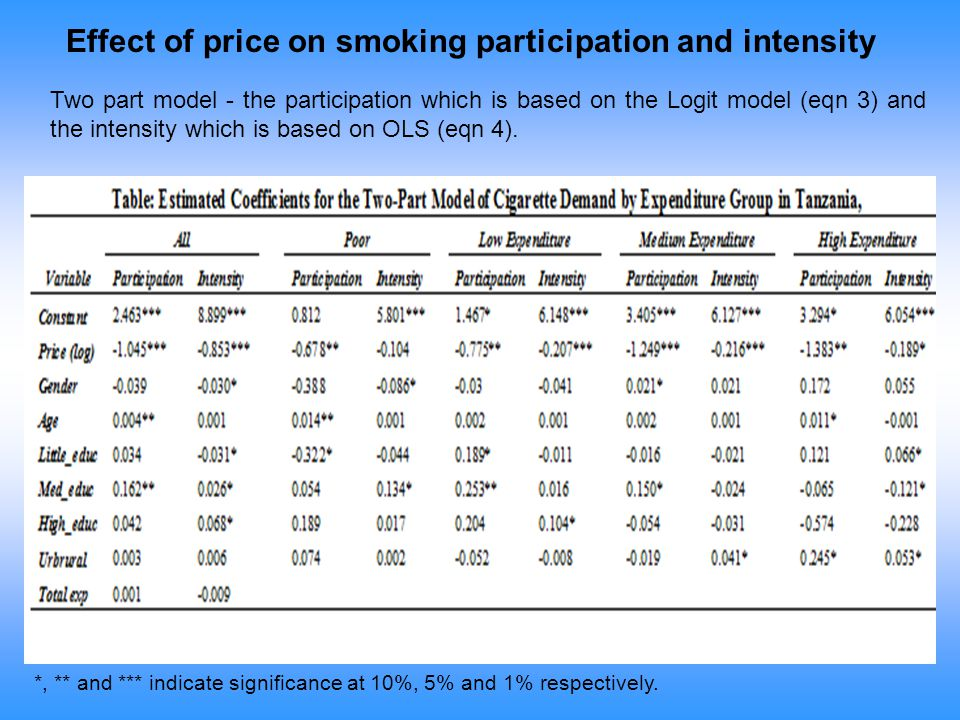 Effect of price on smoking participation and intensity