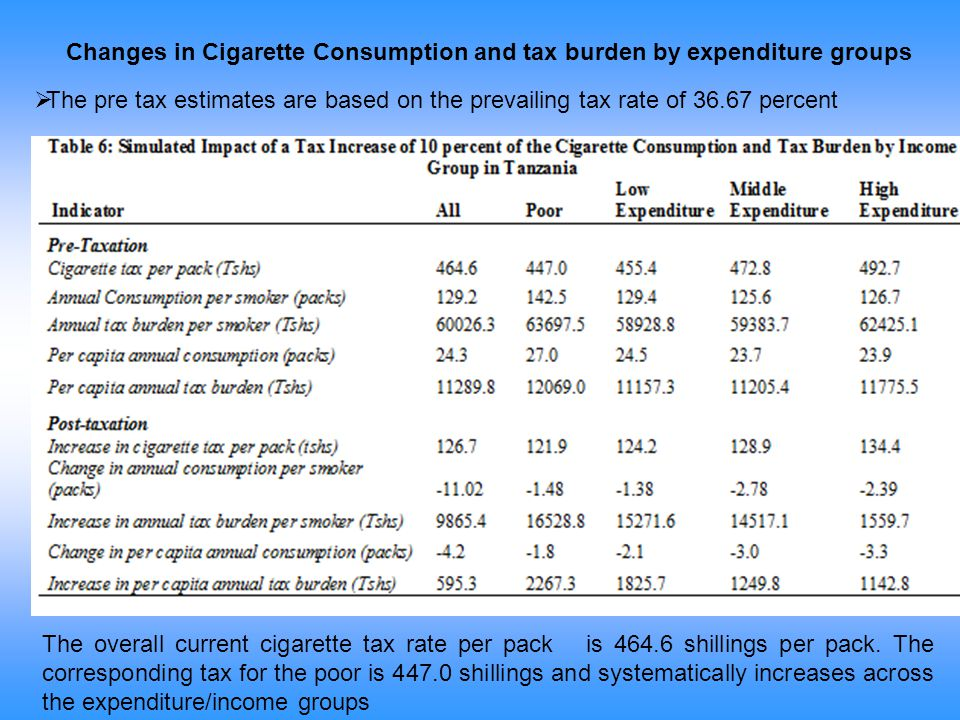 Changes in Cigarette Consumption and tax burden by expenditure groups