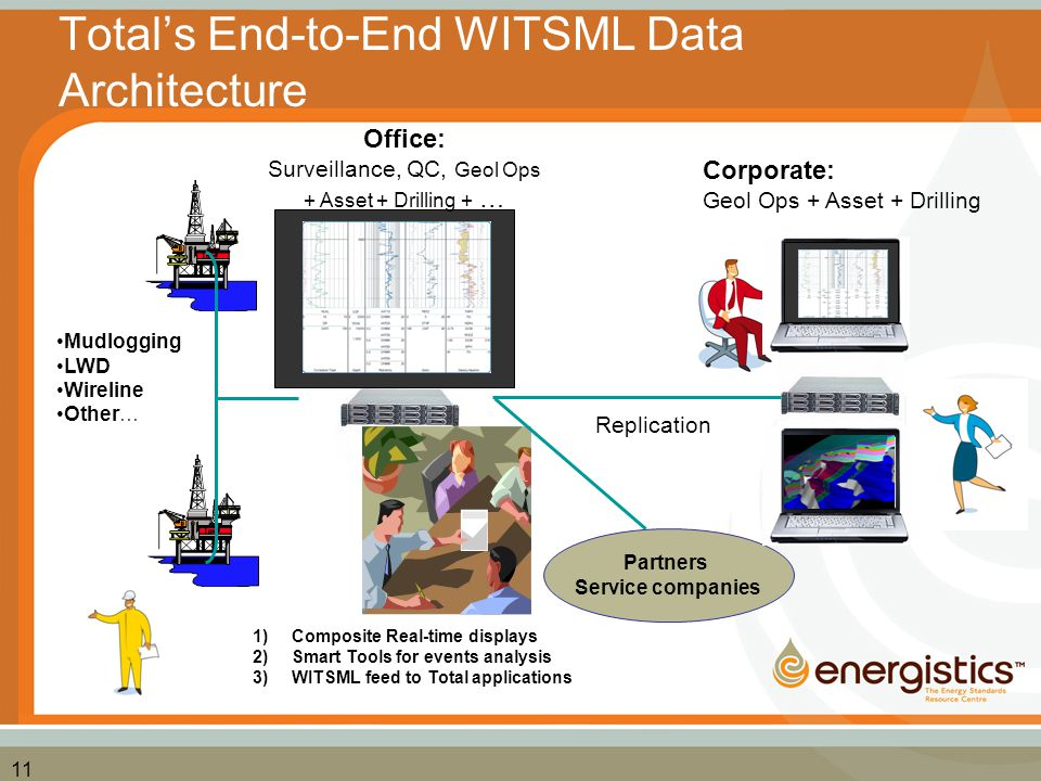 Total's End-to-End WITSML Data Architecture