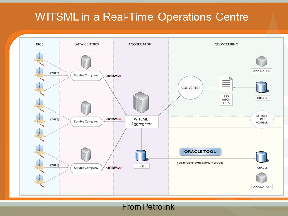 WITSML in a Real-Time Operations Centre