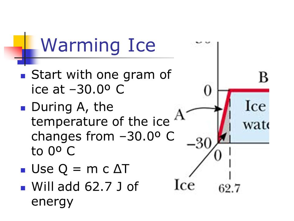 Warming Ice Start with one gram of ice at –30.0º C
