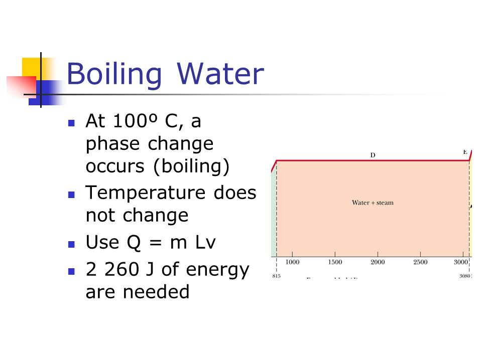 Boiling Water At 100º C, a phase change occurs (boiling)