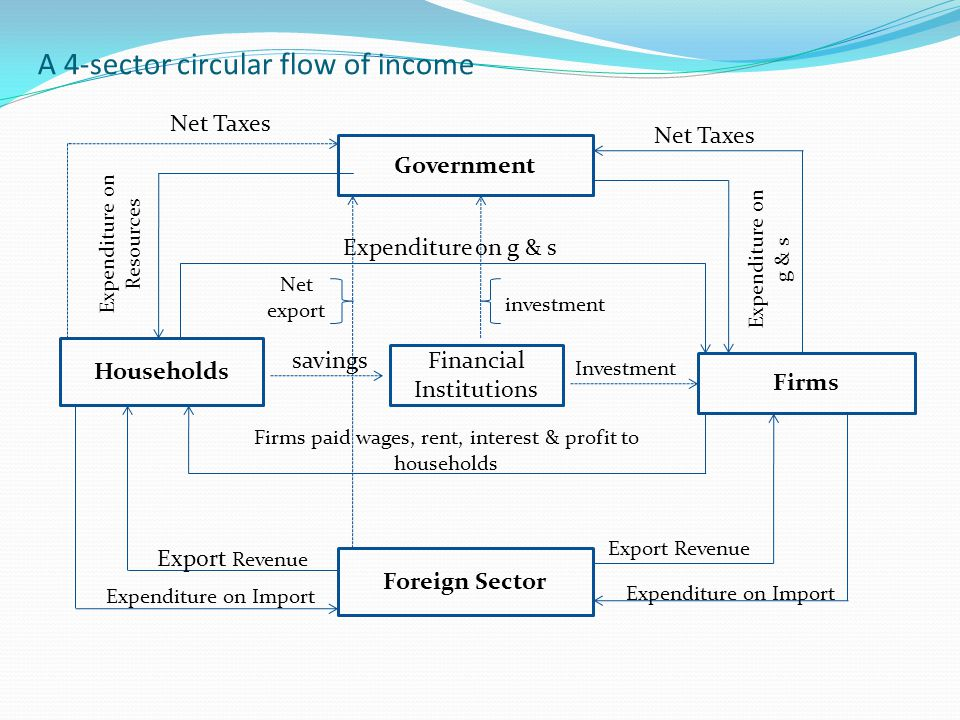 A 4-sector circular flow of income