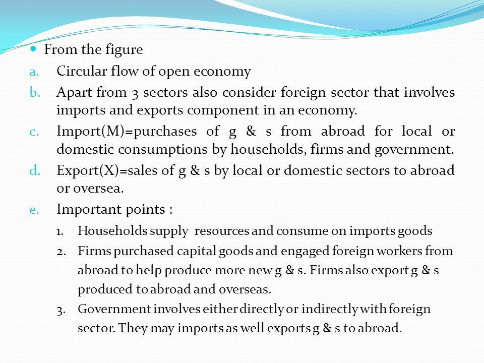Circular flow of open economy