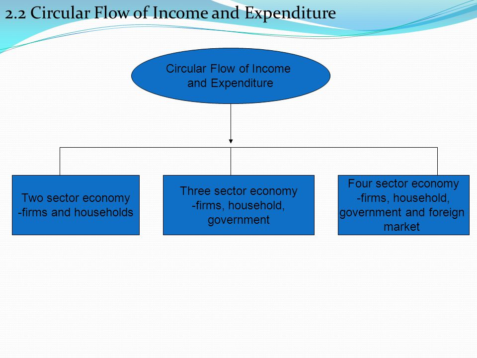 2.2 Circular Flow of Income and Expenditure