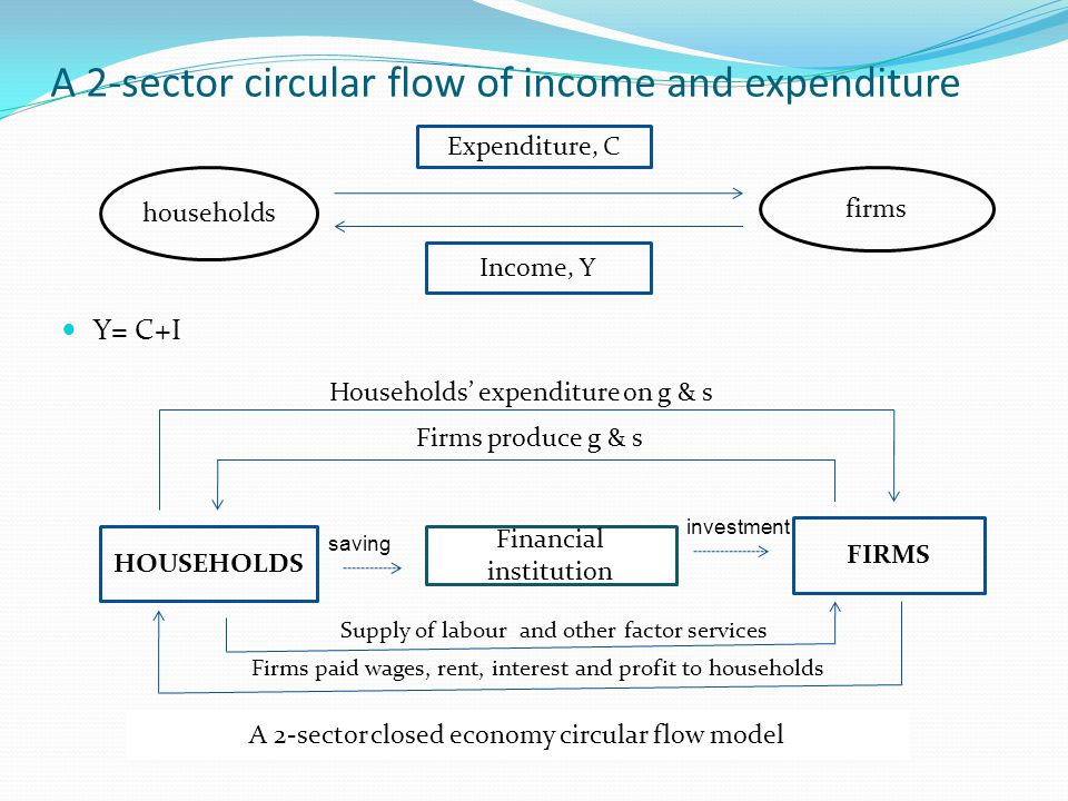 A 2-sector circular flow of income and expenditure
