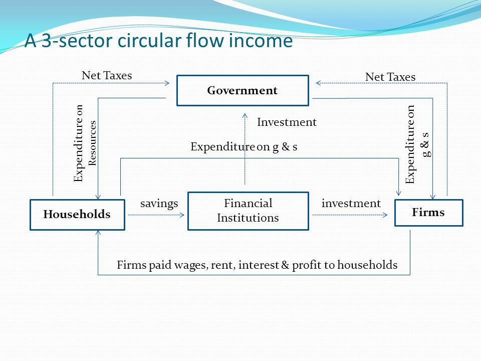 A 3-sector circular flow income