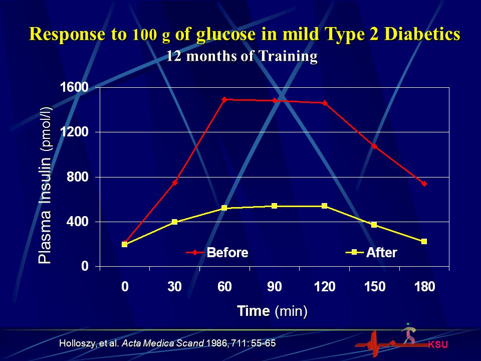 Response to 100 g of glucose in mild Type 2 Diabetics