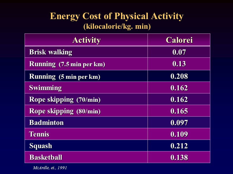 Energy Cost of Physical Activity