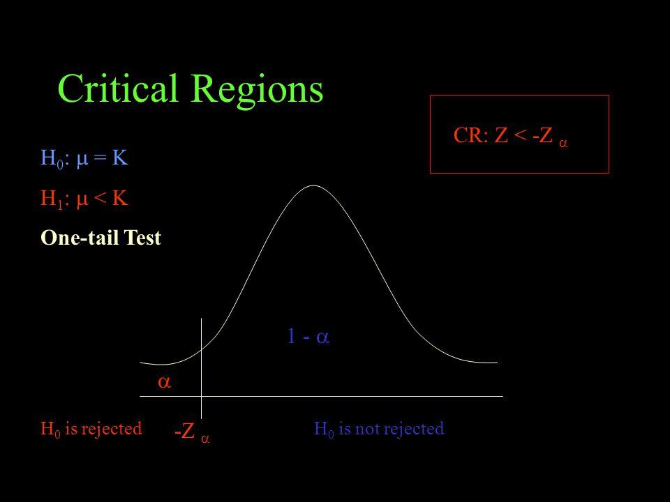 Critical Regions CR: Z < -Z  H0:  = K H1:  < K One-tail Test