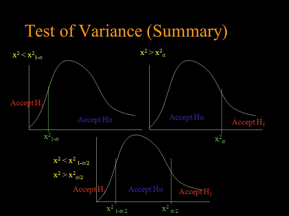 Test of Variance (Summary)
