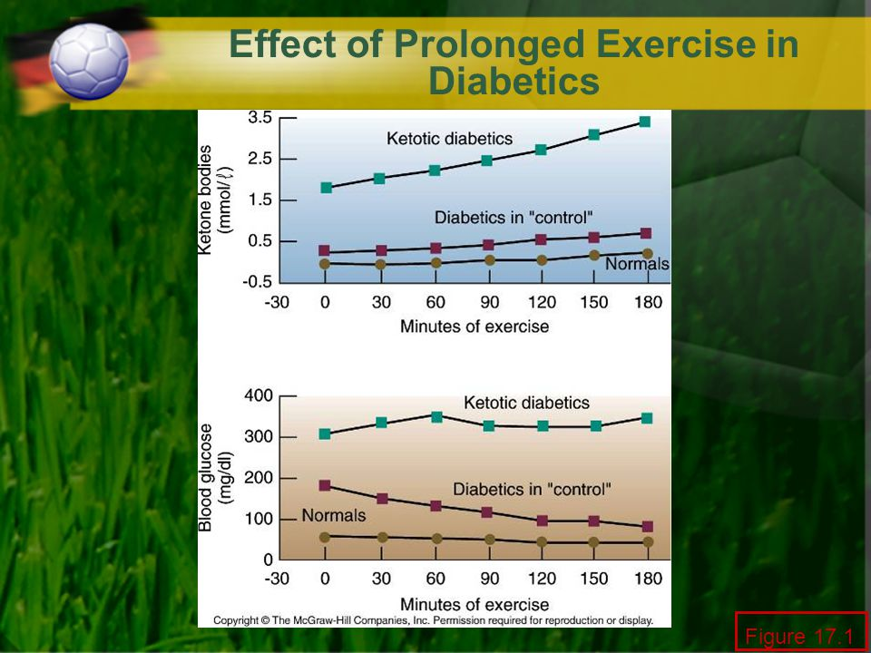 Effect of Prolonged Exercise in Diabetics