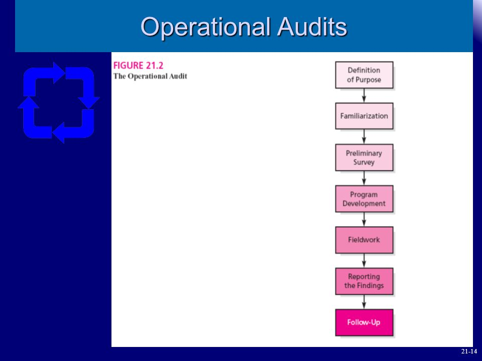 Operational Audits 21-14 7 7 7
