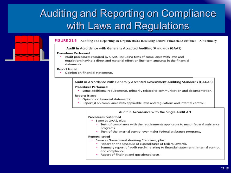 Auditing and Reporting on Compliance with Laws and Regulations