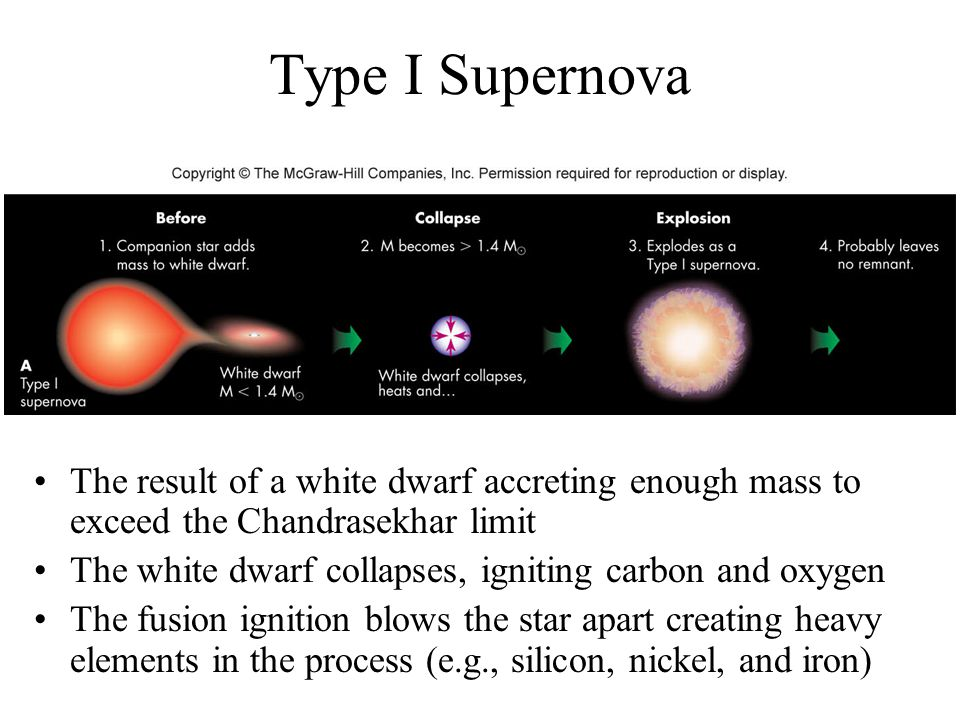 Type I Supernova The result of a white dwarf accreting enough mass to exceed the Chandrasekhar limit.