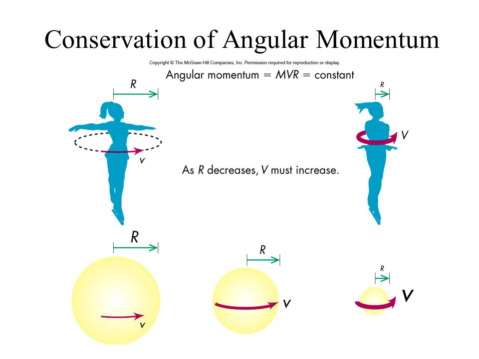 conservation momentum practical write up Conservation of linear momentum september 5, 2018 leave a comment written by   then net force will be acting on it so we cannot write  to learn more about conservation of momentum and its practical application download byju's – the learning app.