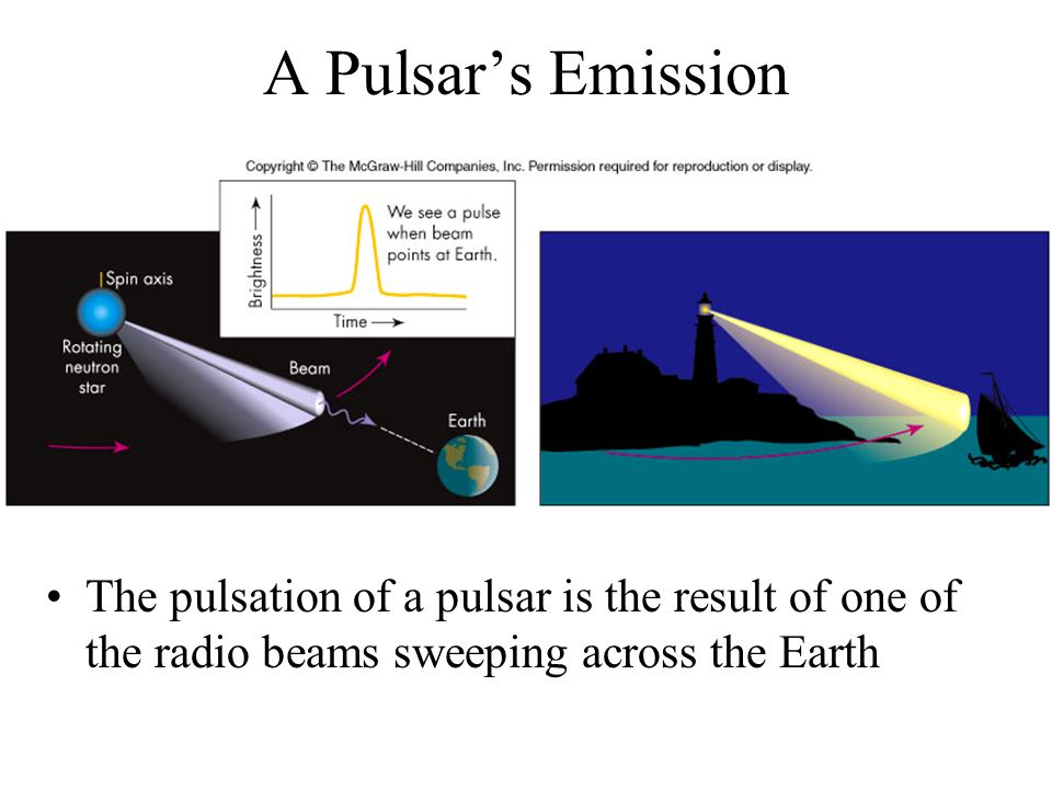 A Pulsar's Emission The pulsation of a pulsar is the result of one of the radio beams sweeping across the Earth.