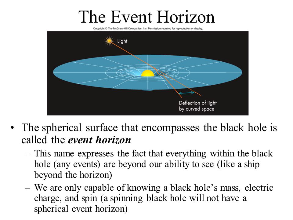 The Event Horizon The spherical surface that encompasses the black hole is called the event horizon.