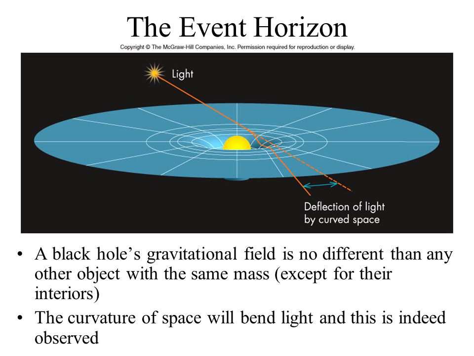 The Event Horizon A black hole's gravitational field is no different than any other object with the same mass (except for their interiors)