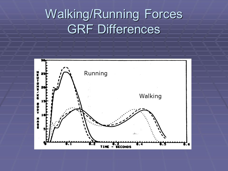 Walking/Running Forces GRF Differences