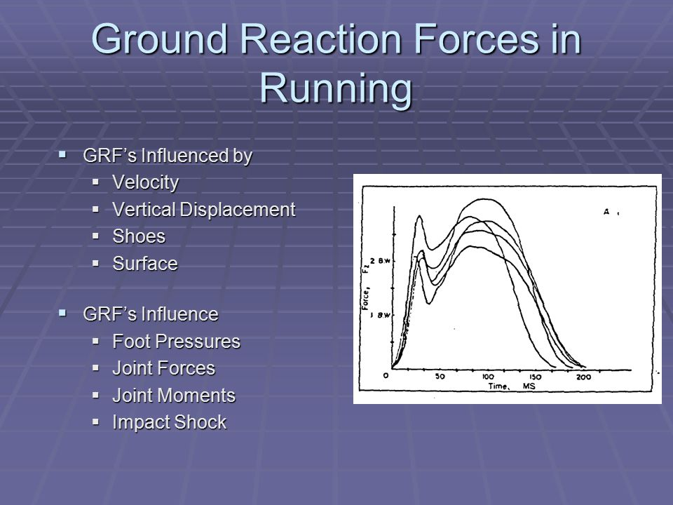 Ground Reaction Forces in Running