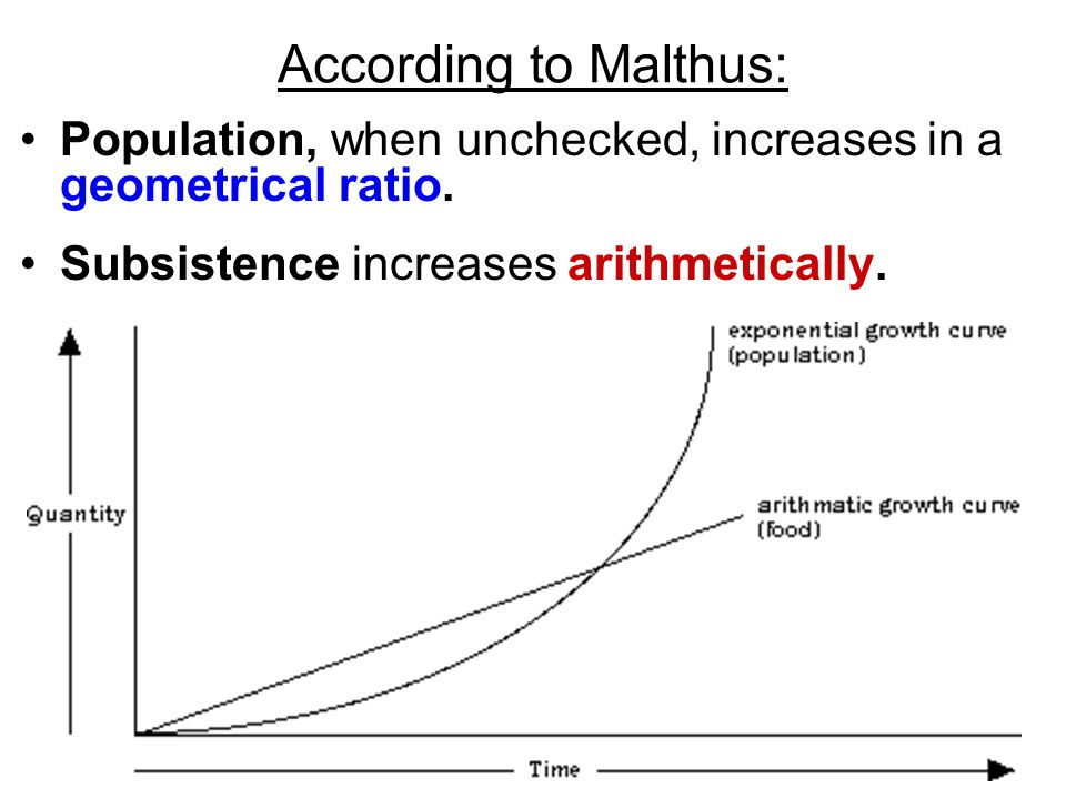 According to Malthus: Population, when unchecked, increases in a geometrical ratio. Subsistence increases arithmetically.