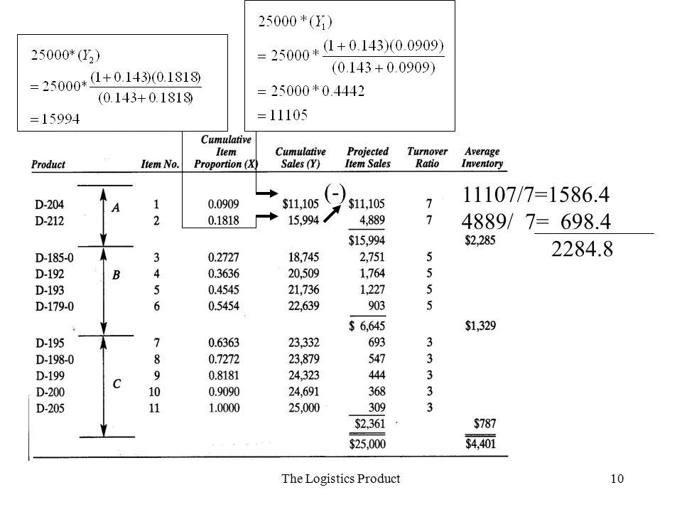 (-) 11107/7=1586.4 4889/ 7= 698.4 2284.8 The Logistics Product