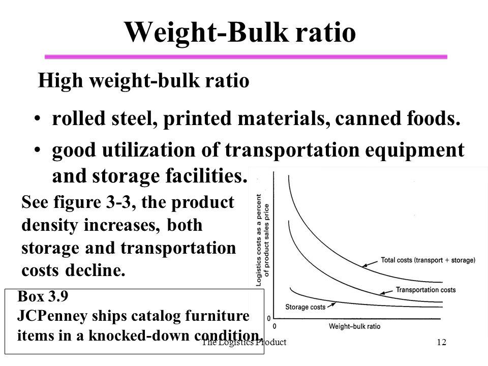 Weight-Bulk ratio High weight-bulk ratio