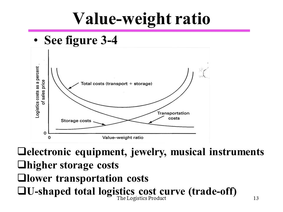 Value-weight ratio See figure 3-4