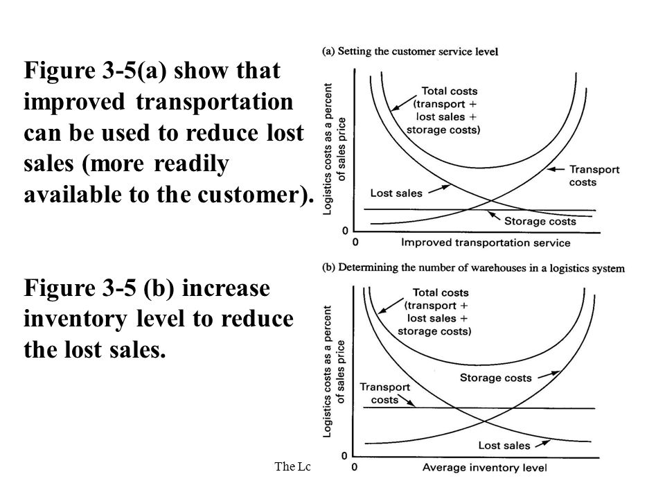 Figure 3-5 (b) increase inventory level to reduce the lost sales.