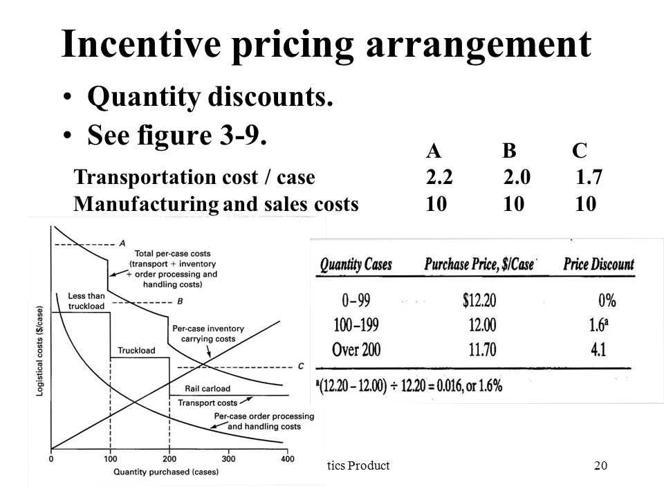 Incentive pricing arrangement