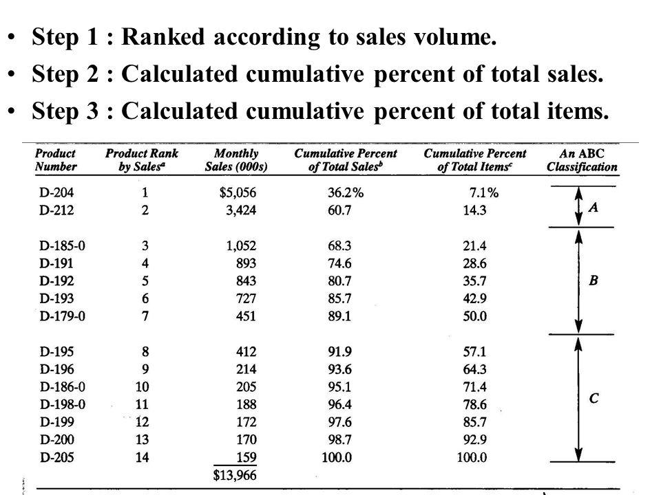 Step 1 : Ranked according to sales volume.