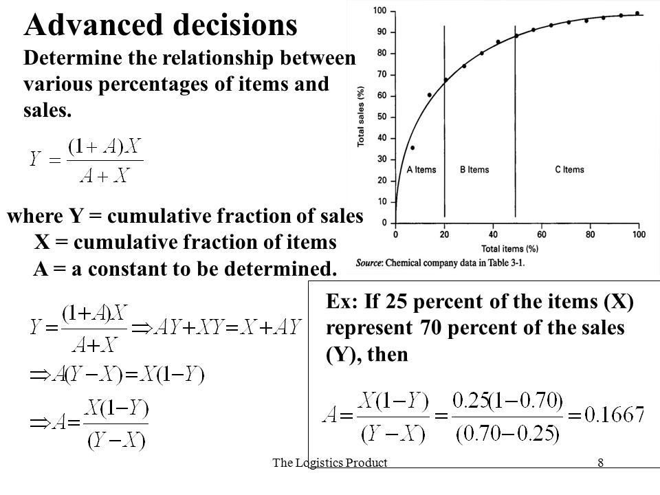 Advanced decisions Determine the relationship between various percentages of items and sales. where Y = cumulative fraction of sales.