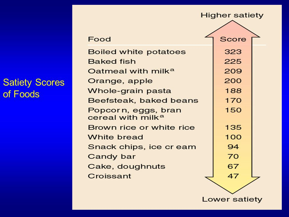 Satiety Scores of Foods