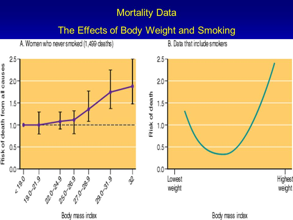 The Effects of Body Weight and Smoking