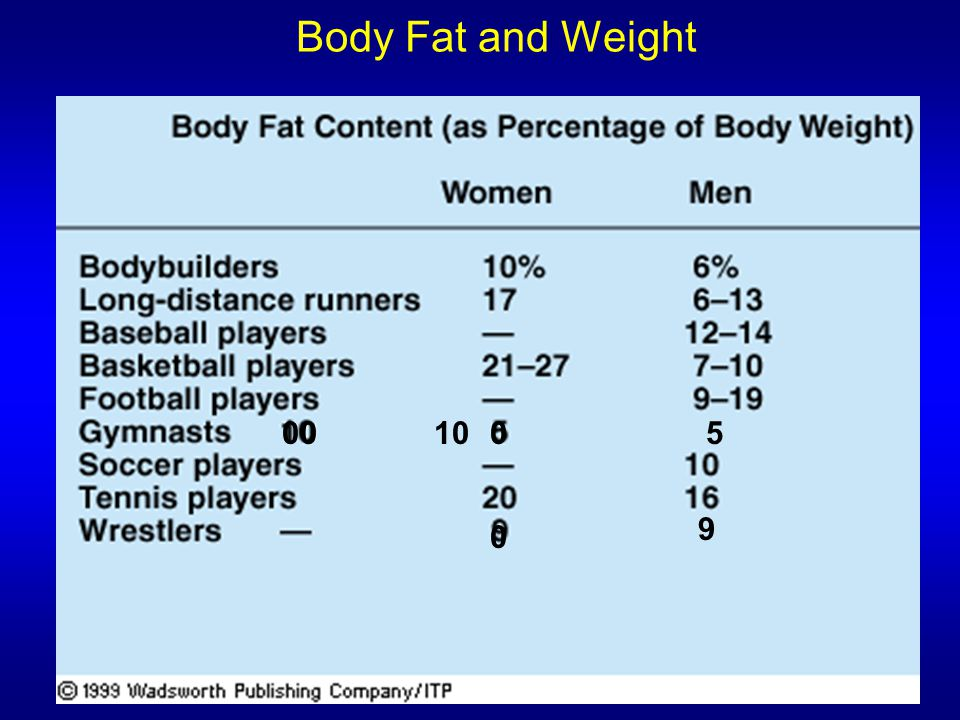 Body Fat and Weight 00 10 5 9