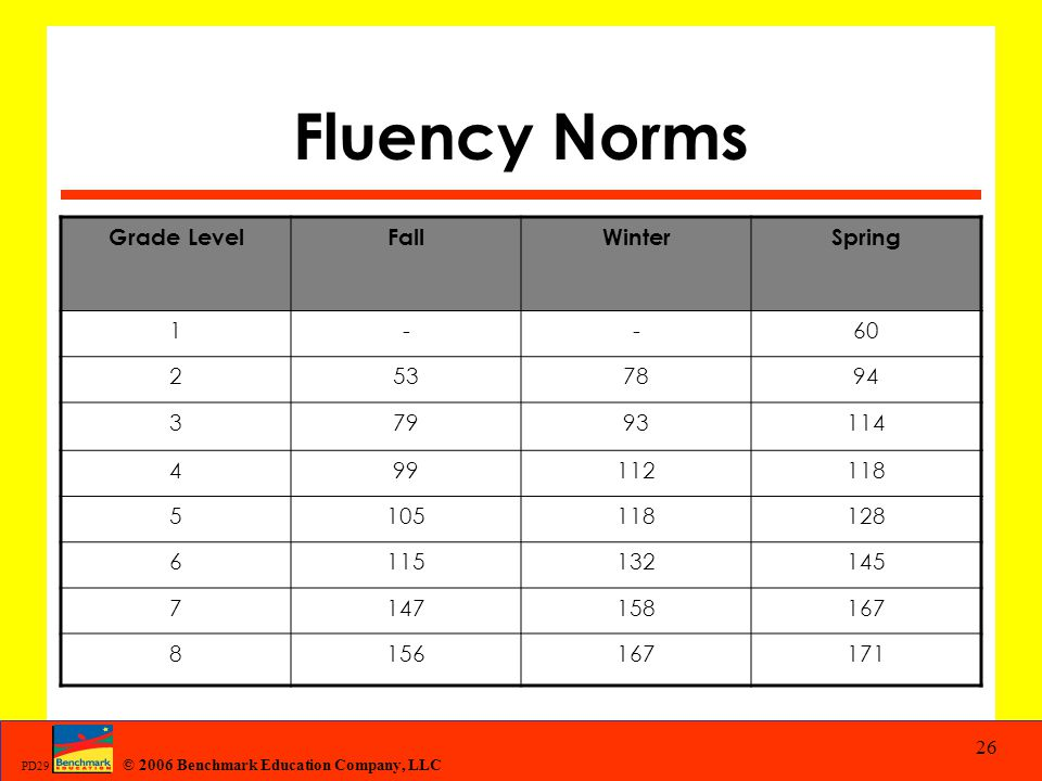 Fluency Norms Grade Level Fall Winter Spring 1 - 60 2 53 78 94 3 79 93