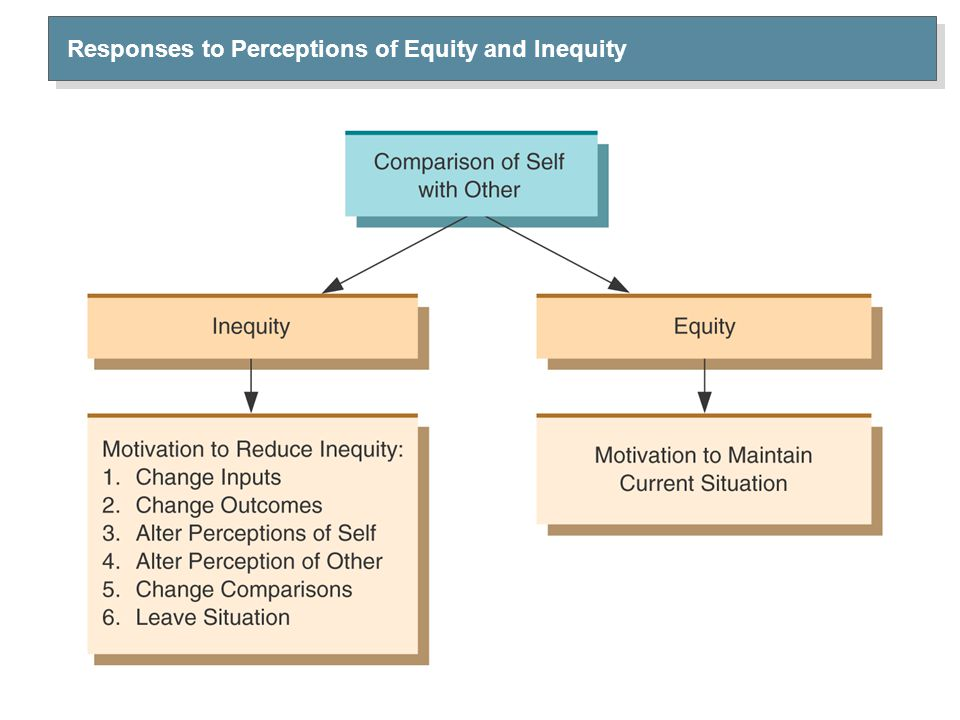 Equity Theory – Related Concepts