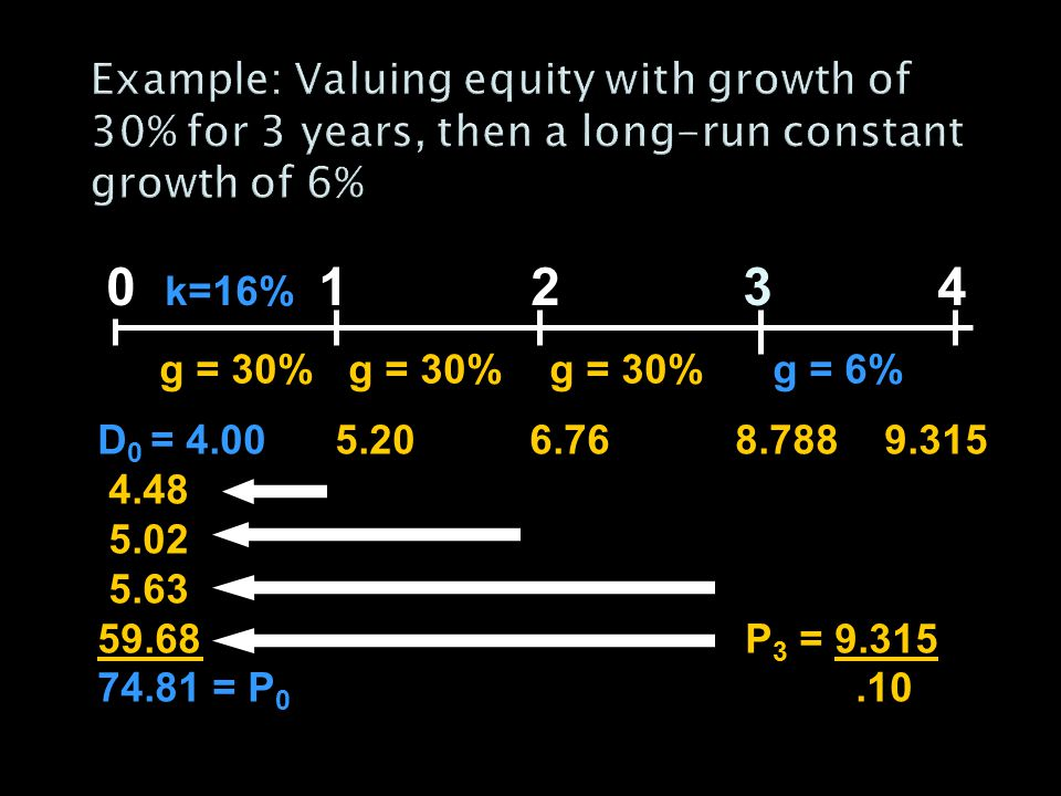 Example: Valuing equity with growth of 30% for 3 years, then a long-run constant growth of 6%