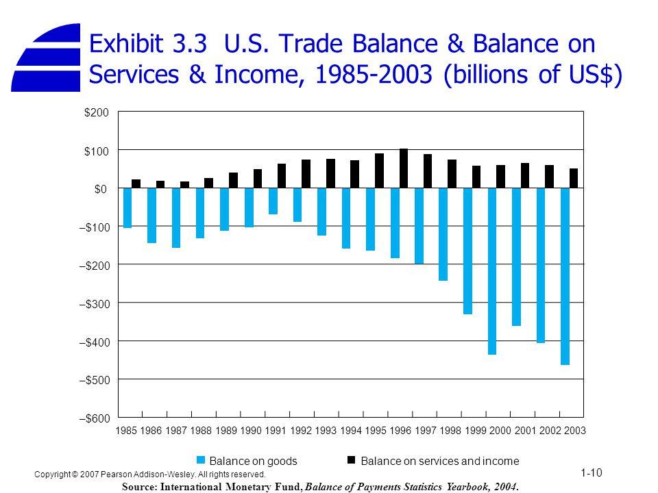 Exhibit 3.3 U.S. Trade Balance & Balance on Services & Income, 1985-2003 (billions of US$)