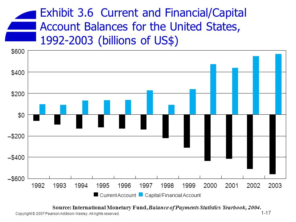 Exhibit 3.6 Current and Financial/Capital Account Balances for the United States, 1992-2003 (billions of US$)