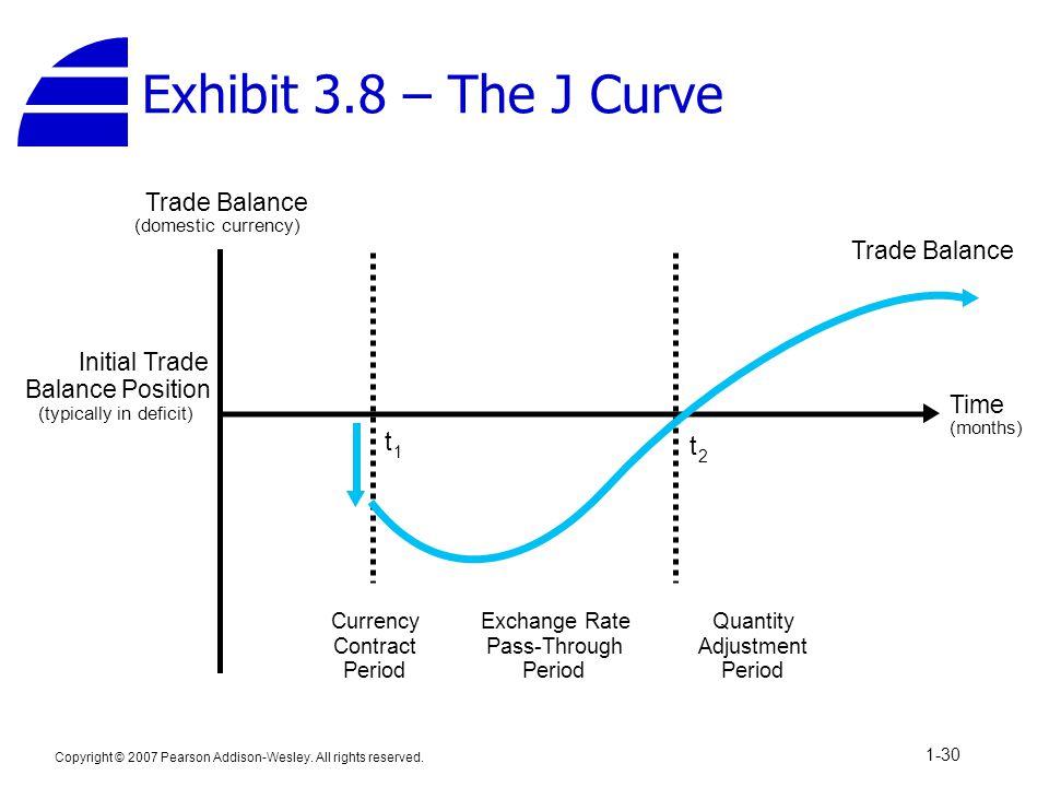 Exhibit 3.8 – The J Curve t t Trade Balance Trade Balance