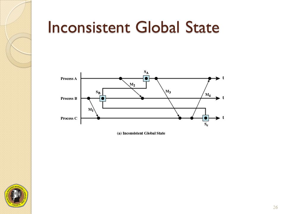 Inconsistent Global State