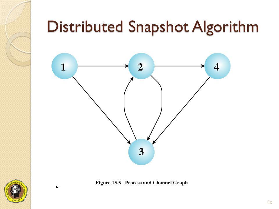 Distributed Snapshot Algorithm