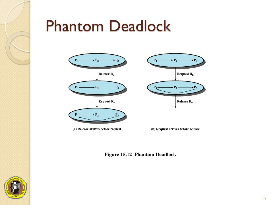 Phantom Deadlock