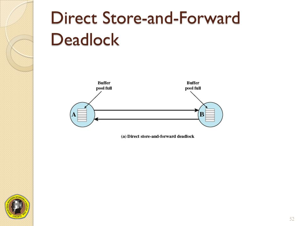 Direct Store-and-Forward Deadlock