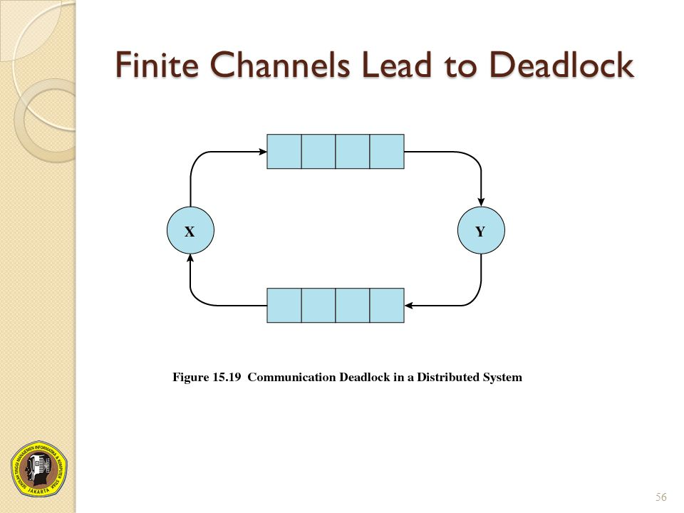 Finite Channels Lead to Deadlock