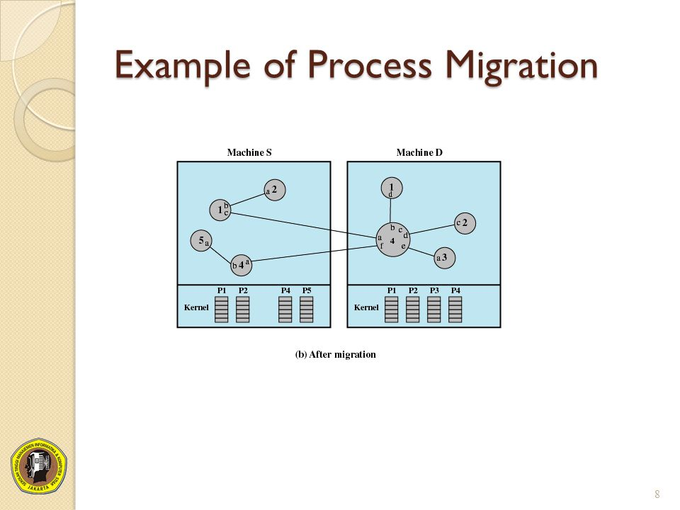 Example of Process Migration